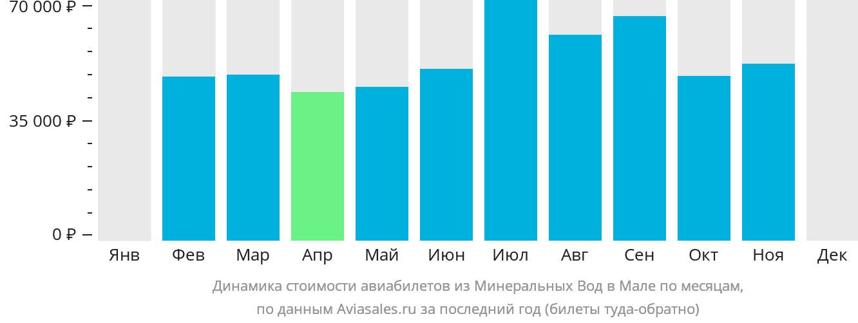 Динамика стоимости авиабилетов из Минеральных Вод в Мале по месяцам