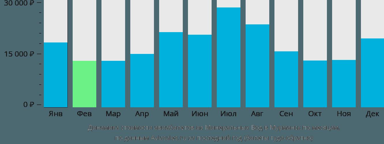 Динамика стоимости авиабилетов из Минеральных Вод в Мурманск по месяцам