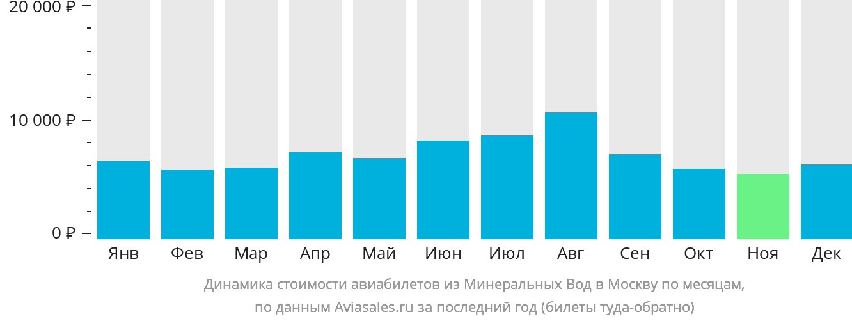 Динамика стоимости авиабилетов из Минеральных Вод в Москву по месяцам