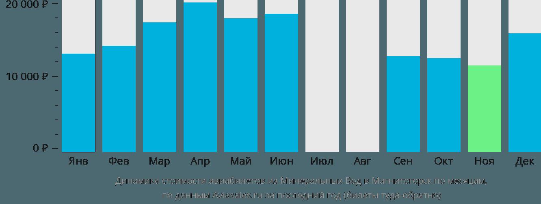 Динамика стоимости авиабилетов из Минеральных Вод в Магнитогорск по месяцам