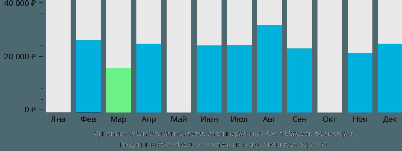 Динамика стоимости авиабилетов из Минеральных Вод в Марсель по месяцам
