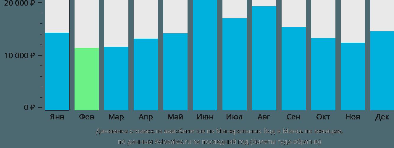 Динамика стоимости авиабилетов из Минеральных Вод в Минск по месяцам