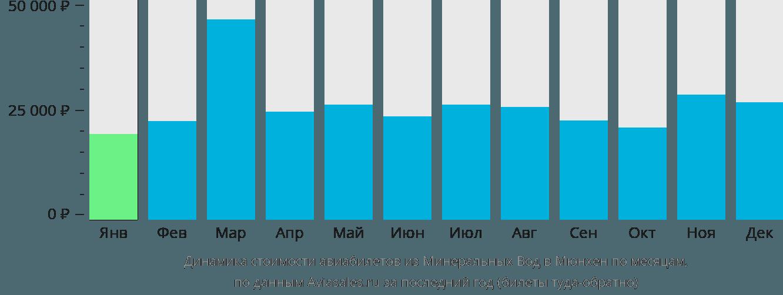 Динамика стоимости авиабилетов из Минеральных Вод в Мюнхен по месяцам