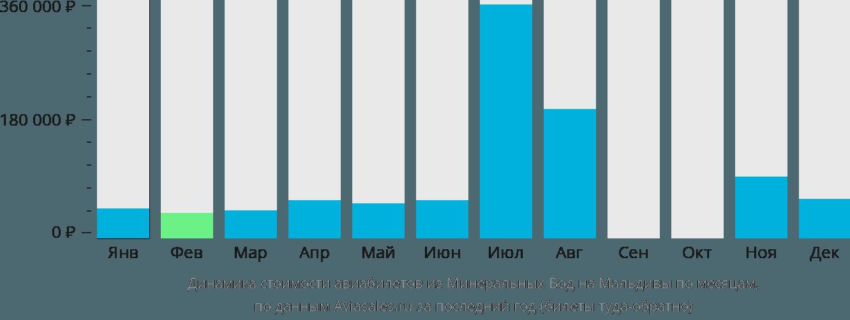 Динамика стоимости авиабилетов из Минеральных Вод на Мальдивы по месяцам