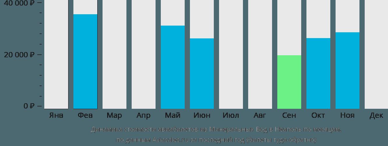 Динамика стоимости авиабилетов из Минеральных Вод в Неаполь по месяцам