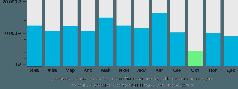 Динамика стоимости авиабилетов из Минеральных Вод в Набережные Челны (Нижнекамск) по месяцам