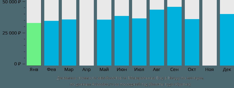 Динамика стоимости авиабилетов из Минеральных Вод в Ниццу по месяцам