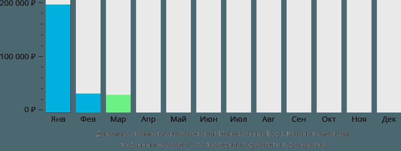 Динамика стоимости авиабилетов из Минеральных Вод в Нячанг по месяцам