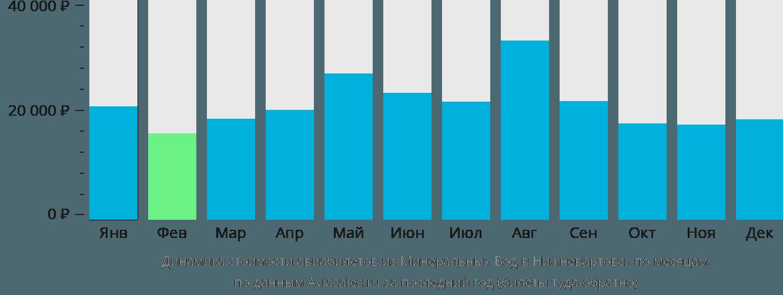 Динамика стоимости авиабилетов из Минеральных Вод в Нижневартовск по месяцам