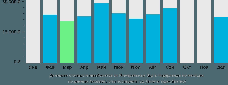 Динамика стоимости авиабилетов из Минеральных Вод в Нидерланды по месяцам
