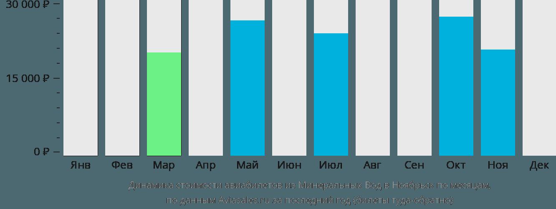 Динамика стоимости авиабилетов из Минеральных Вод в Ноябрьск по месяцам