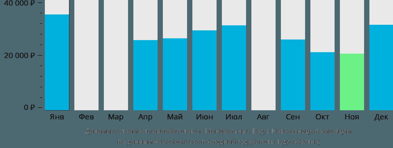 Динамика стоимости авиабилетов из Минеральных Вод в Новокузнецк по месяцам