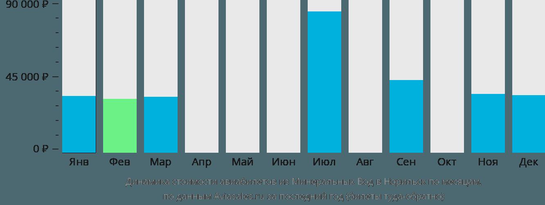 Динамика стоимости авиабилетов из Минеральных Вод в Норильск по месяцам
