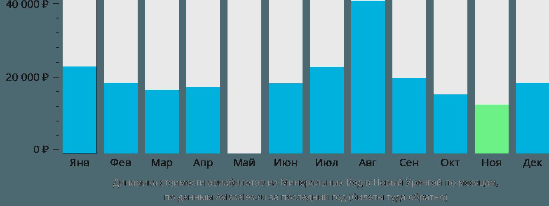 Динамика стоимости авиабилетов из Минеральных Вод в Новый Уренгой по месяцам