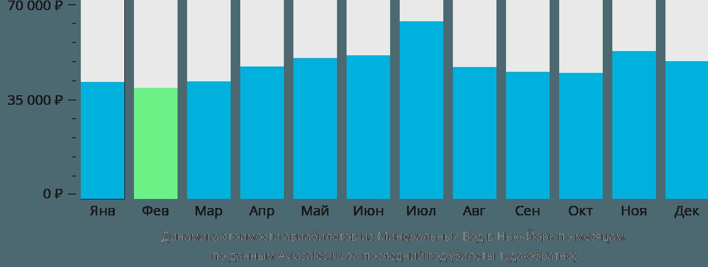 Динамика стоимости авиабилетов из Минеральных Вод в Нью-Йорк по месяцам