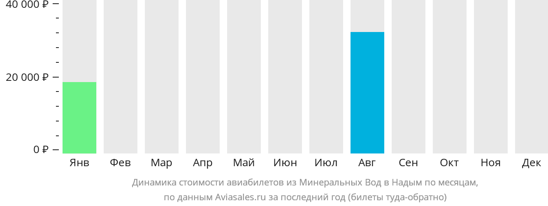Динамика стоимости авиабилетов из Минеральных Вод в Надым по месяцам
