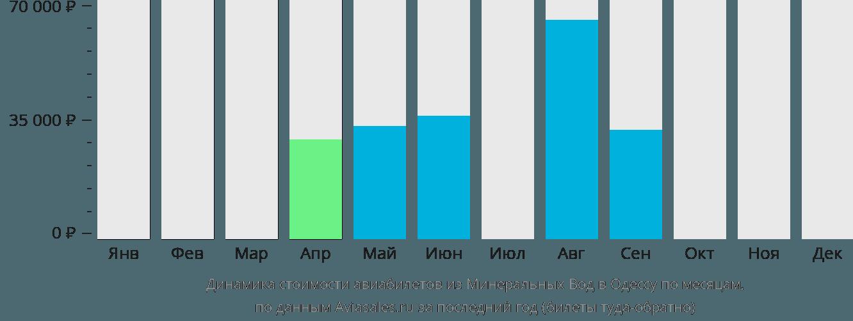 Динамика стоимости авиабилетов из Минеральных Вод в Одессу по месяцам