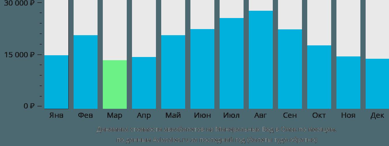 Динамика стоимости авиабилетов из Минеральных Вод в Омск по месяцам