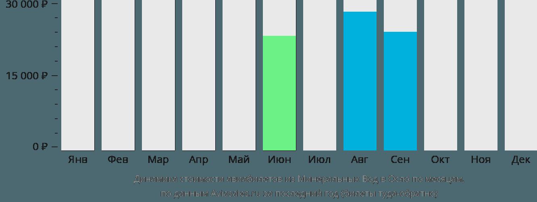 Динамика стоимости авиабилетов из Минеральных Вод в Осло по месяцам