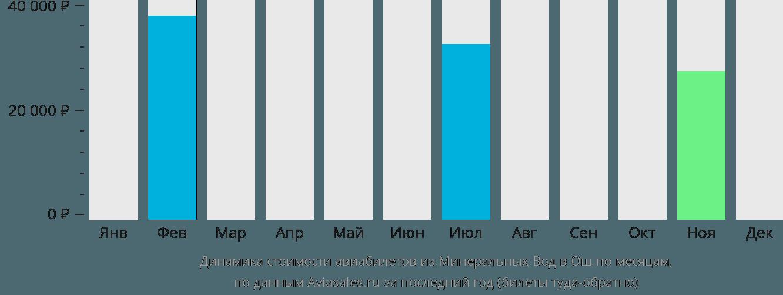 Динамика стоимости авиабилетов из Минеральных Вод в Ош по месяцам