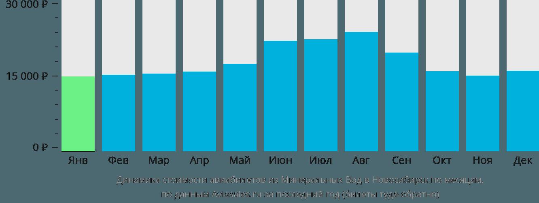 Динамика стоимости авиабилетов из Минеральных Вод в Новосибирск по месяцам