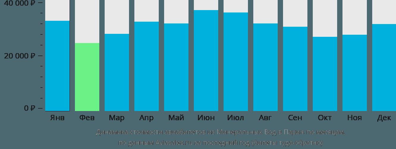 Динамика стоимости авиабилетов из Минеральных Вод в Париж по месяцам