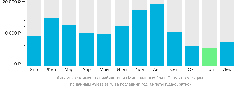 Динамика стоимости авиабилетов из Минеральных Вод в Пермь по месяцам