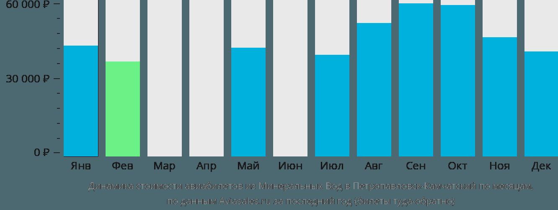 Динамика стоимости авиабилетов из Минеральных Вод в Петропавловск-Камчатский по месяцам