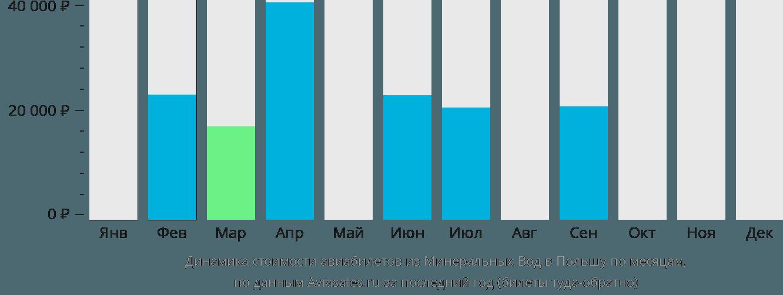 Динамика стоимости авиабилетов из Минеральных Вод в Польшу по месяцам
