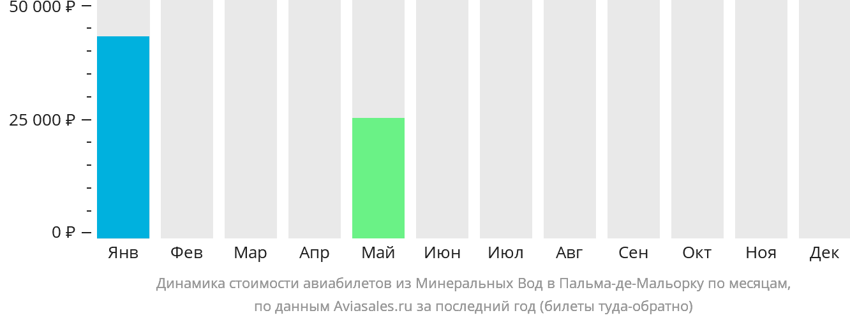 Динамика стоимости авиабилетов из Минеральных Вод в Пальма-де-Майорку по месяцам