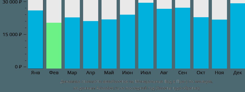 Динамика стоимости авиабилетов из Минеральных Вод в Прагу по месяцам
