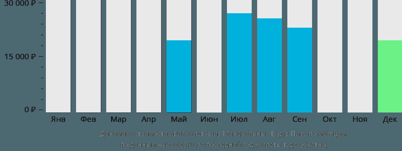 Динамика стоимости авиабилетов из Минеральных Вод в Пизу по месяцам