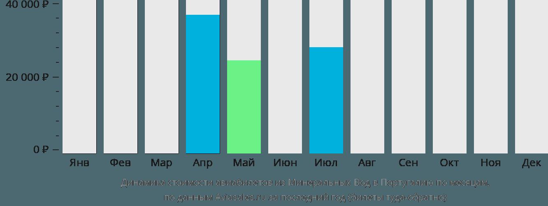 Динамика стоимости авиабилетов из Минеральных Вод в Португалию по месяцам