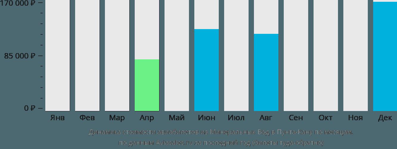 Динамика стоимости авиабилетов из Минеральных Вод в Пунта-Кану по месяцам