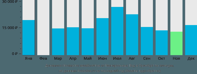 Динамика стоимости авиабилетов из Минеральных Вод в Оренбург по месяцам