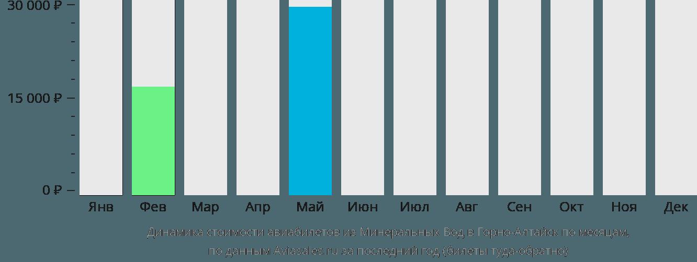 Динамика стоимости авиабилетов из Минеральных Вод в Горно-Алтайск по месяцам