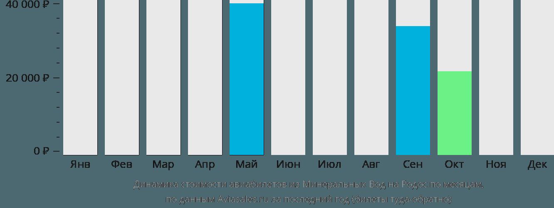 Динамика стоимости авиабилетов из Минеральных Вод на Родос по месяцам