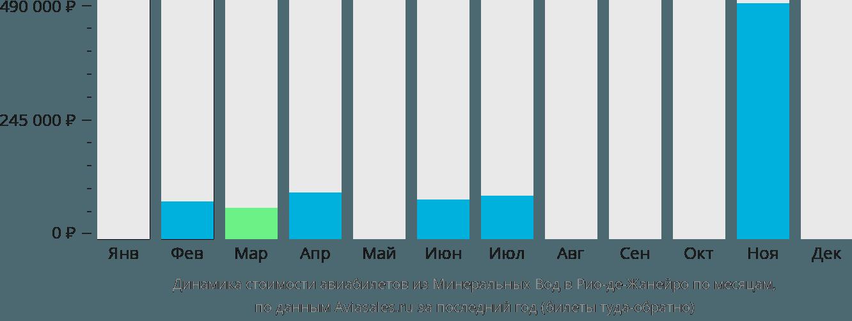 Динамика стоимости авиабилетов из Минеральных Вод в Рио-де-Жанейро по месяцам