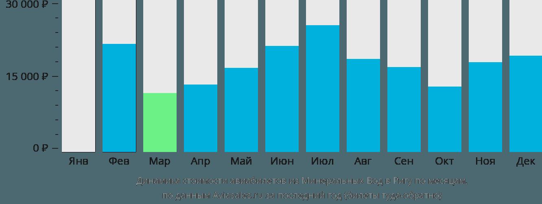 Динамика стоимости авиабилетов из Минеральных Вод в Ригу по месяцам