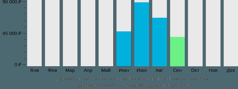Динамика стоимости авиабилетов из Минеральных Вод в Римини по месяцам