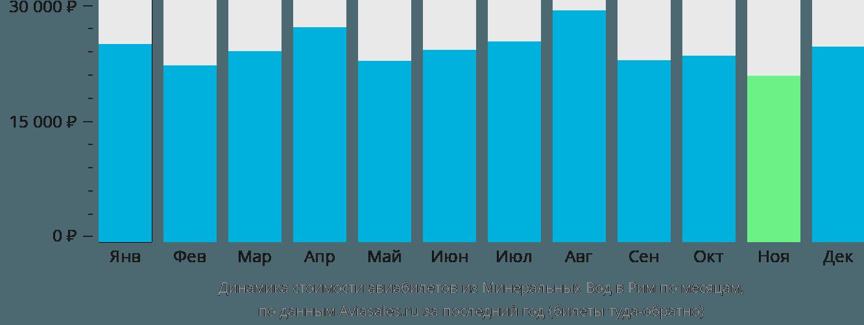 Динамика стоимости авиабилетов из Минеральных Вод в Рим по месяцам