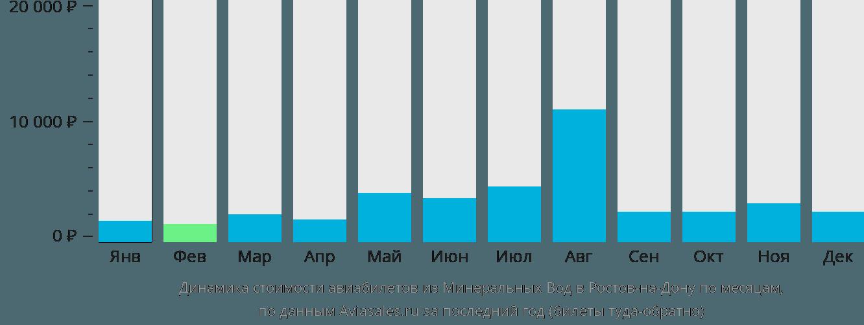 Динамика стоимости авиабилетов из Минеральных Вод в Ростов-на-Дону по месяцам