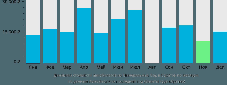 Динамика стоимости авиабилетов из Минеральных Вод в Саратов по месяцам
