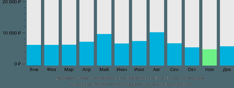 Динамика стоимости авиабилетов из Минеральных Вод в Россию по месяцам