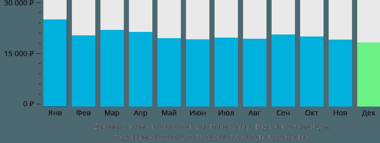 Динамика стоимости авиабилетов из Минеральных Вод в Актау по месяцам