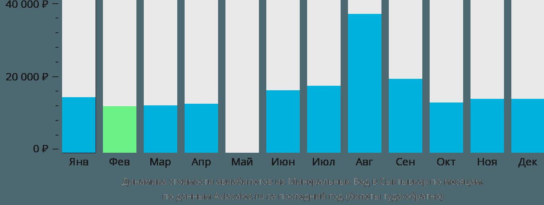 Динамика стоимости авиабилетов из Минеральных Вод в Сыктывкар по месяцам