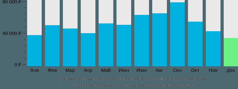 Динамика стоимости авиабилетов из Минеральных Вод в Сеул по месяцам