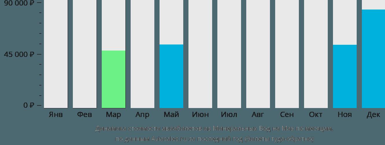 Динамика стоимости авиабилетов из Минеральных Вод на Маэ по месяцам