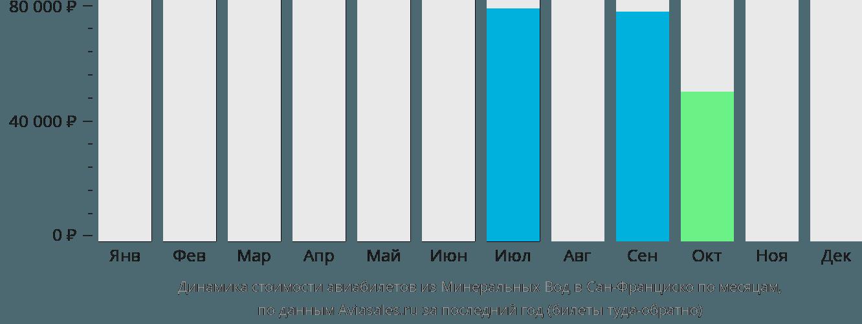 Динамика стоимости авиабилетов из Минеральных Вод в Сан-Франциско по месяцам