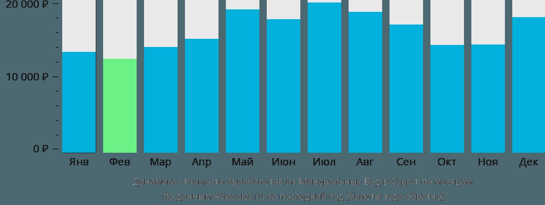 Динамика стоимости авиабилетов из Минеральных Вод в Сургут по месяцам